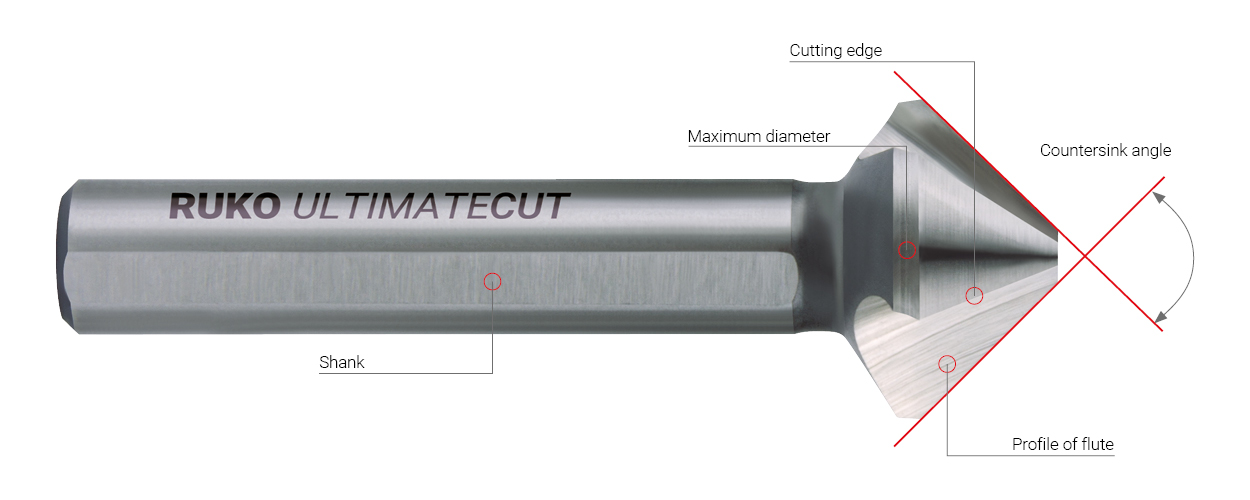 Features of a countersink