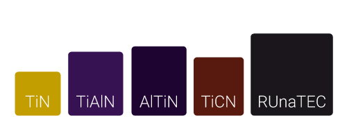 TiN, TiAlN, AlTiN... a comparison of the coatings