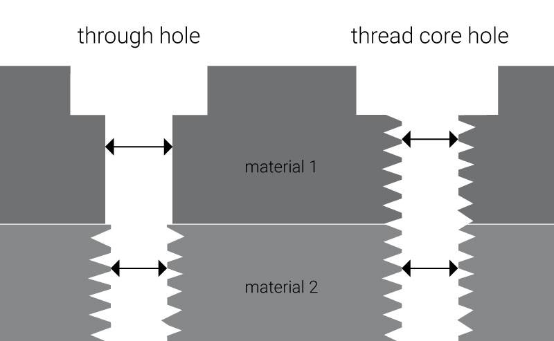 The diameter of the fixed guide for the through hole is larger than for the thread core hole