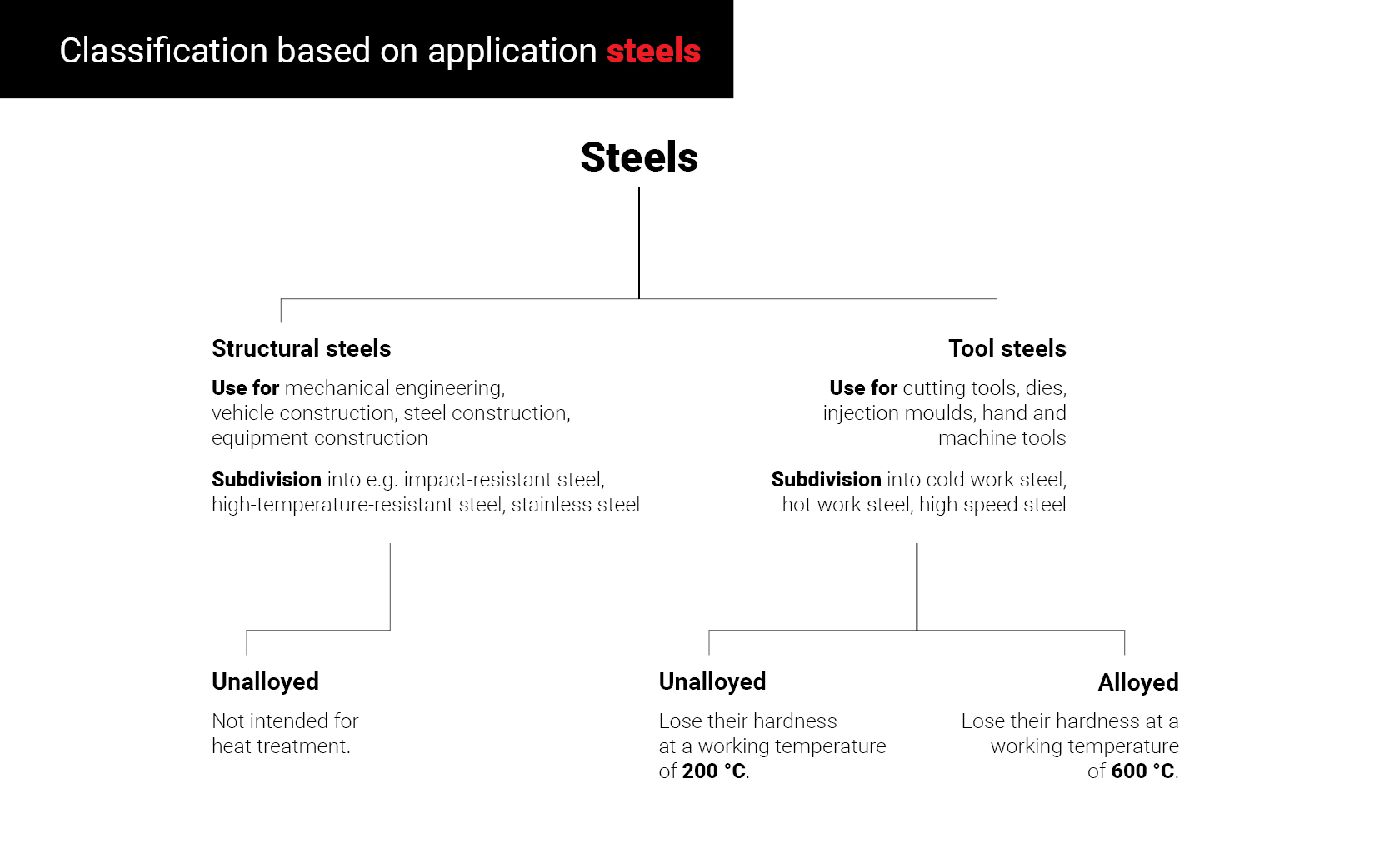 Classification based on application of steels